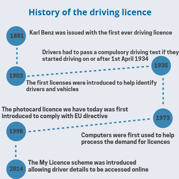 driving licence history